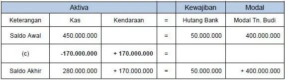 contoh persamaan dasar akuntansi 1