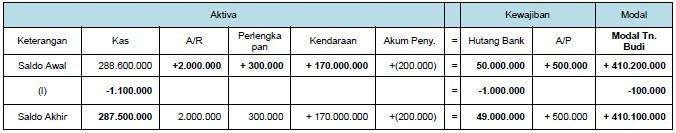 contoh persamaan dasar akuntansi 10
