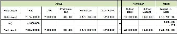 contoh persamaan dasar akuntansi 11