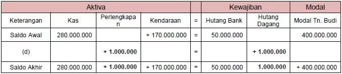 contoh persamaan dasar akuntansi 2