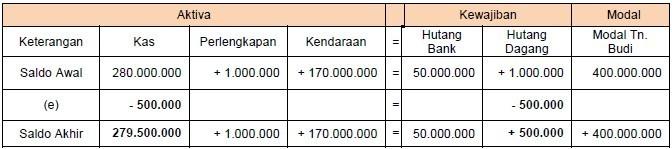 contoh persamaan dasar akuntansi 3