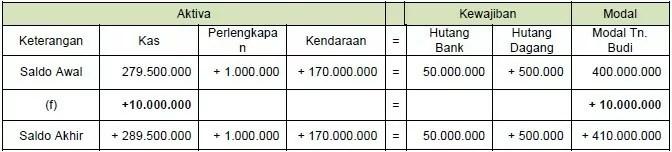 contoh persamaan dasar akuntansi 4