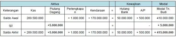 contoh persamaan dasar akuntansi 5