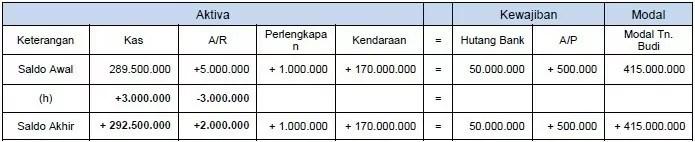 contoh persamaan dasar akuntansi 6