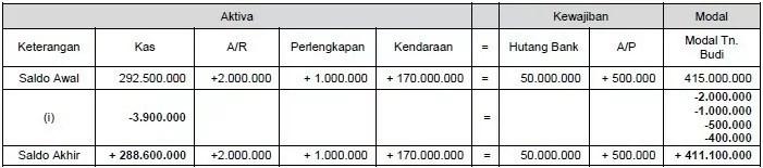 contoh persamaan dasar akuntansi 7