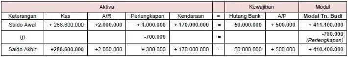 contoh persamaan dasar akuntansi 8