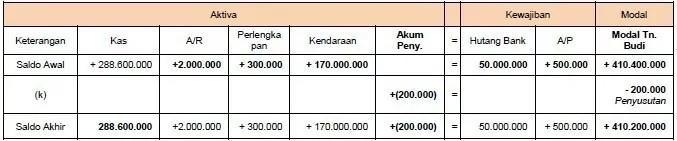contoh persamaan dasar akuntansi 9
