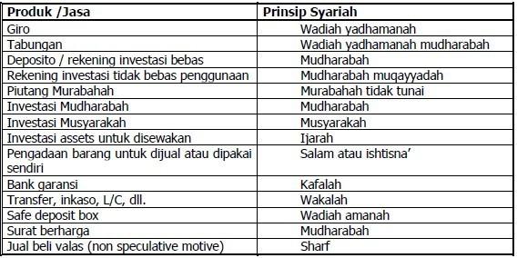produk bank syariah 3