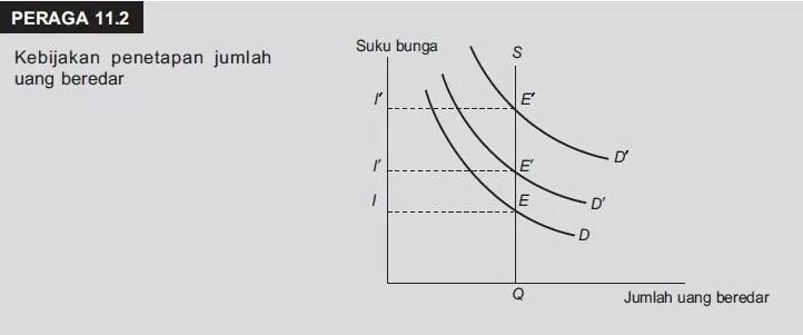 materi kebijakan moneter dan fiskal
