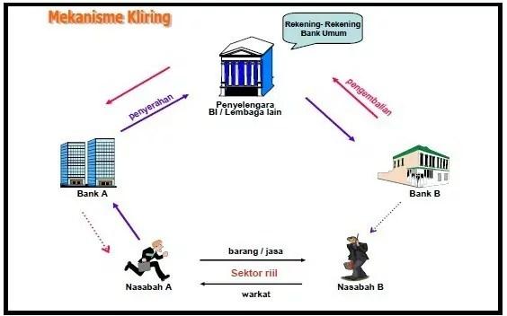 mekanisme kliring manual 1
