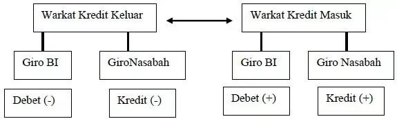 mekanisme kliring manual