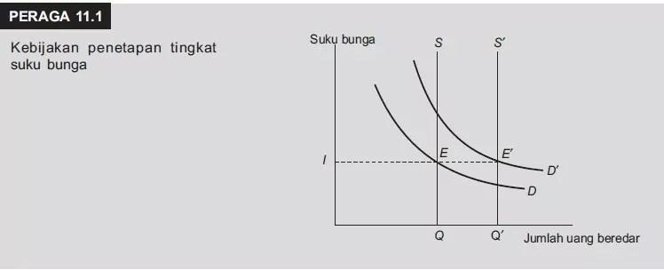 pengertian kebijakan moneter beserta instrumen, tujuan,jenis-jenis dan contoh