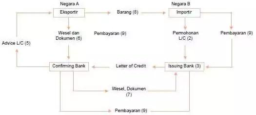 Mekanisme proses letter of credit