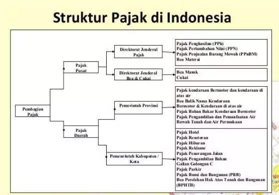 Macam macam pajak di indonesia dan penjelasannya