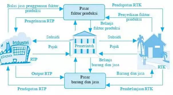 pelaku kegiatan ekonomi pemerintah