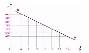 grafik kurva fungsi permintaan