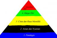 Hirarki Kebutuhan Maslow [Teori]