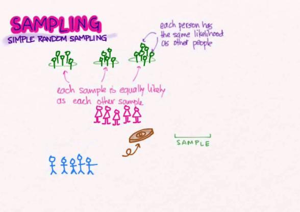 Probability Sampling dan Non Probability Sampling