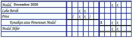 format-laporan-perubahan-modal