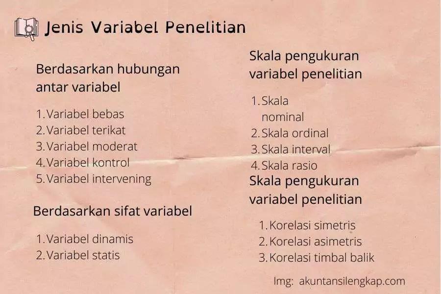 Jenis Variabel Penelitian 1