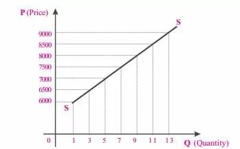 grafik-kurva-fungsi-penawaran-b
