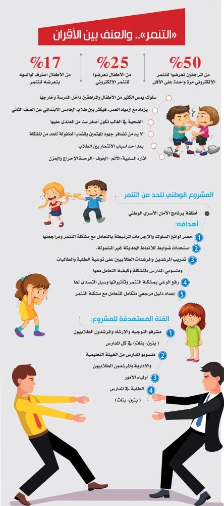 الانغماس في الذات الطيف سلوك دور التنمر الإلكتروني لدى أطفال المنطقة الشرقية بالمملكة العربية السعودية Thibaupsy Fr