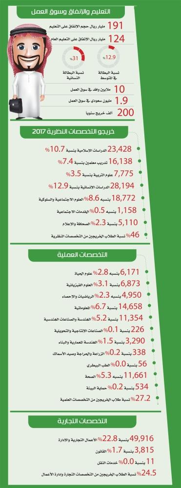 احتياجات سوق العمل السعودي 2017