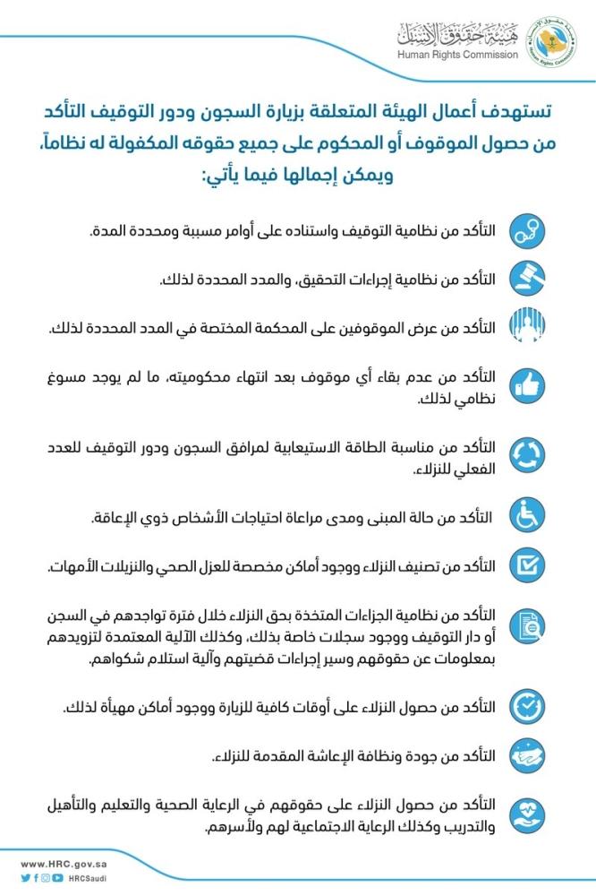 حقوق الإنسان توض ح 11 هدف ا لجولاتها الرقابية على السجون ودور
