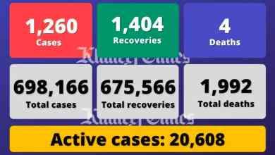 فيروس كورونا: الإمارات تسجل 1260 حالة إصابة بـ Covid-19 و 1،404 حالات تعافي و 4 وفيات - خبر