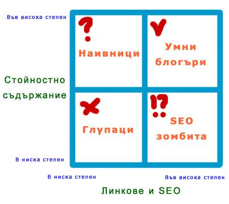 блог матрица успех