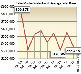 The average home sold on Lake Martin's waterfront sold for $365,748 during February.