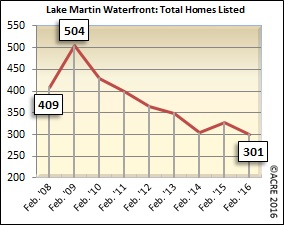 There were 301 units listed for sale during February on Lake Martin's waterfront.