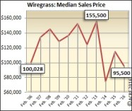 The median sales price for the Wiregrass region during February was $95,500.