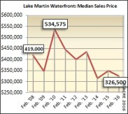 The median sales price for homes sold on Lake Martin's waterfront during February was $326,500.