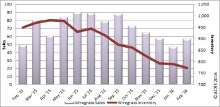 Year-to-date sales in the Wiregrass region are at 104 units, right in line with the same period last year.
