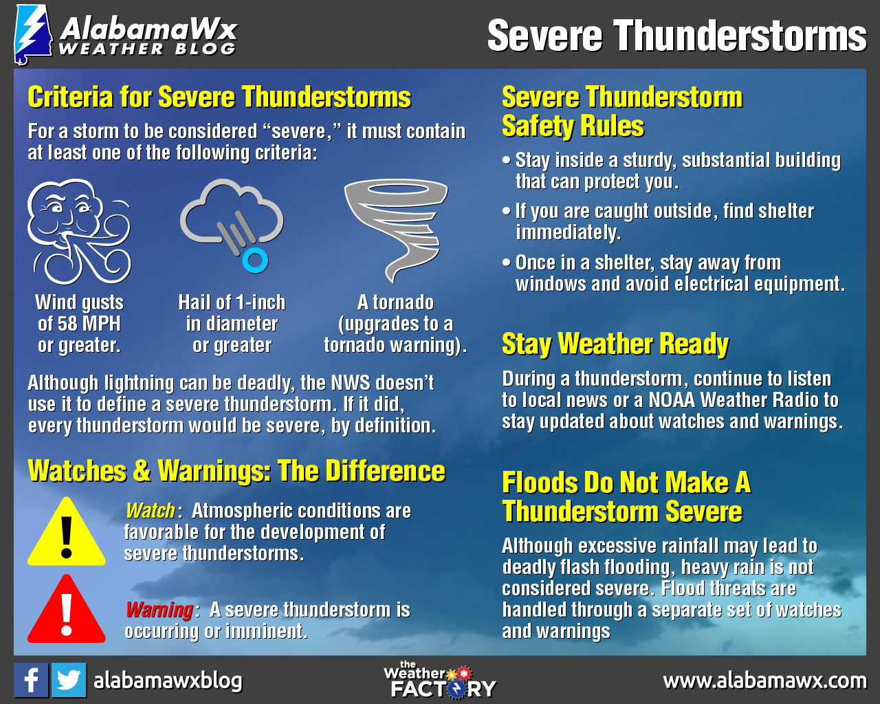 Severe Weather Awareness Week Severe Thunderstorms