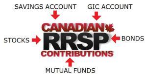 RRSP options