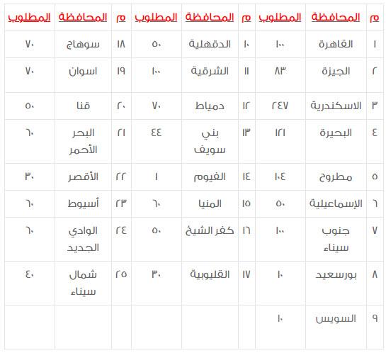 الأعداد المطلوبة للوظيفة بكل محافظة
