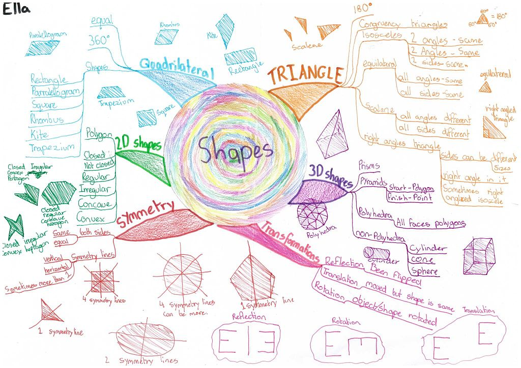 Shapes-Mindmap_opt