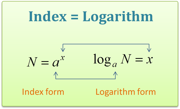 Theory Of Logarithms And Indices 2