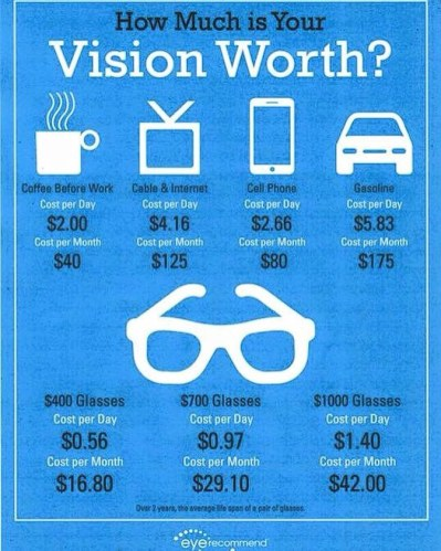 How much is your vision worth?
