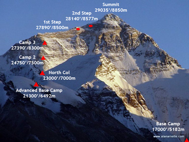 Everest 2014: Summits – Update 6 | The Blog on alanarnette com
