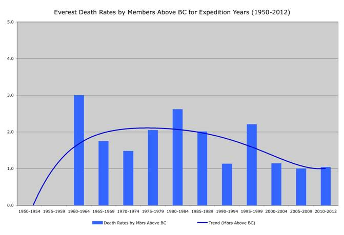 Everest Death Rates by Members Above BC for Expedition Years (1950-2012). Courtesy Richard Salisbury
