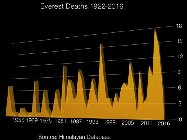 Everest Deaths 1922-2016