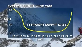 Everest 2018: Season Summary – Record Weather, Record Summits | The
