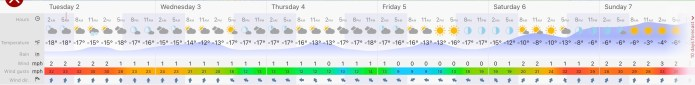 K2 February Forecast. Courtesy of windy.com