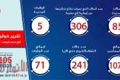 الصحة: تسجيل 85 حالة إيجابية جديدة لفيروس كورونا..و5 حالات وفاة