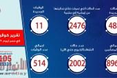 الصحة: تسجيل 488 حالة إيجابية جديدة لفيروس كورونا..و 11 حالة وفاة