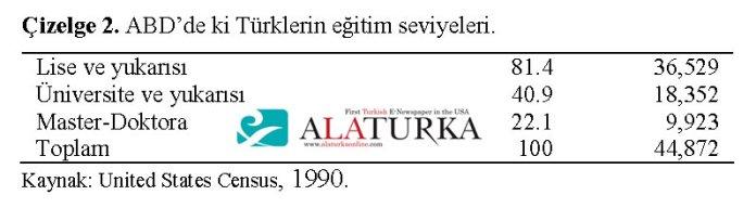 ABD deki Turklerin Egitim Seviyesi