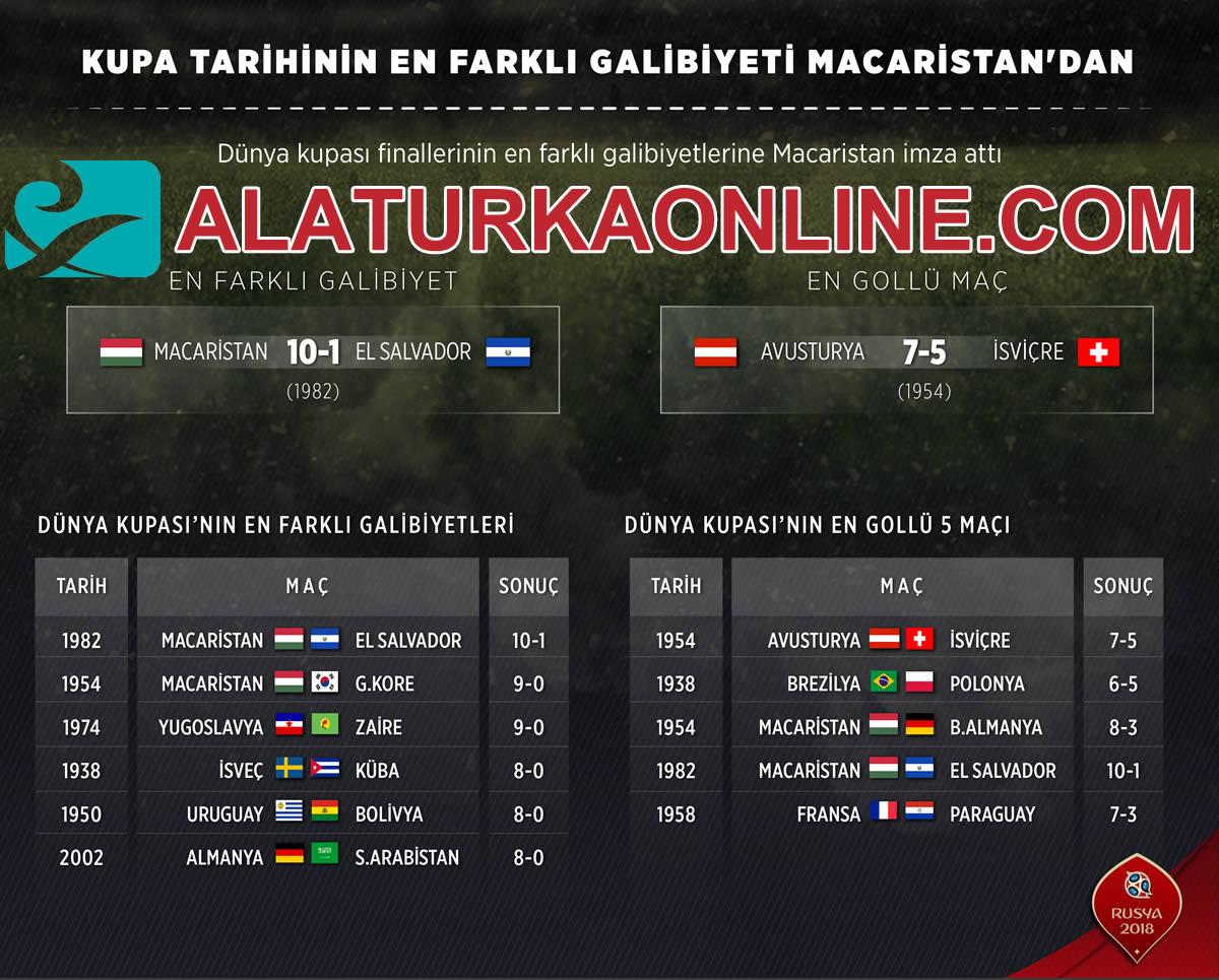Dünya Kupası tarihinin en farklı galibiyeti Macaristan'dan
